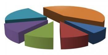 2013 Son Yapılan Ankete Göre CHPnin Oy Oranı