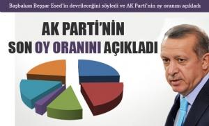 Başbakan Recep Tayyip Erdoğan AK Partinin Oy Oranını Açıkladı