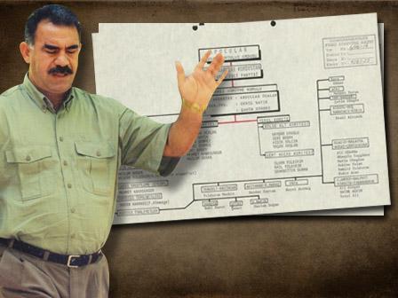 PKKnın Kuruluş Şeması